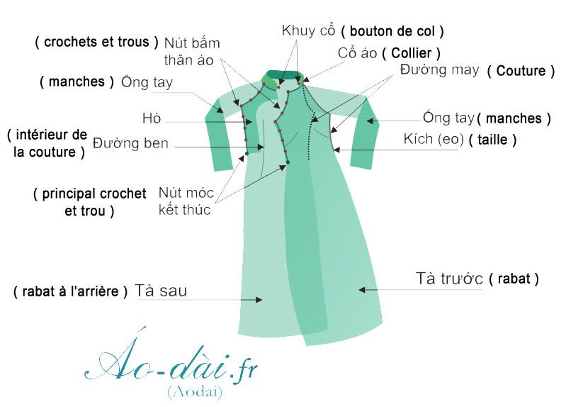 edffa3713bc ... les différents pièces de la robe traditionnelle vietnamienne. – Nút ...